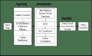 Multiple Face Model Recognition of Hybrid Discrete Wavelet