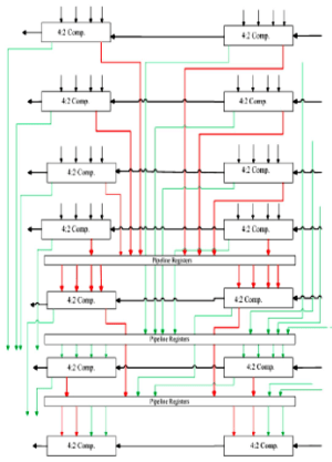 Speed Power and Area Efficent VLSI Architectures of Multiplier and Accumulator