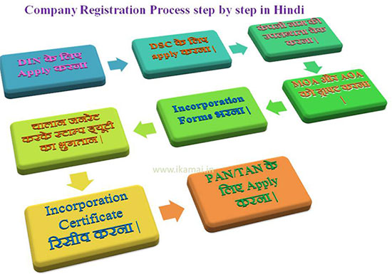 Company Registration process-in-india-in-hindi