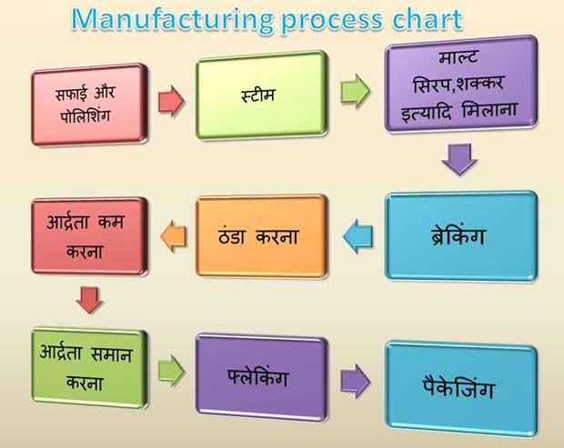 Manufacturing-process-of Corn Flakes in-hindi