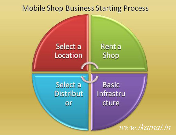 Mobile-shop-business-starting-process