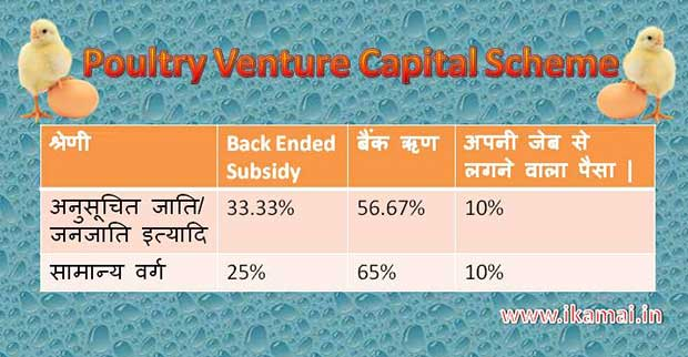 Poultry venture capital fund scheme (PVCF)