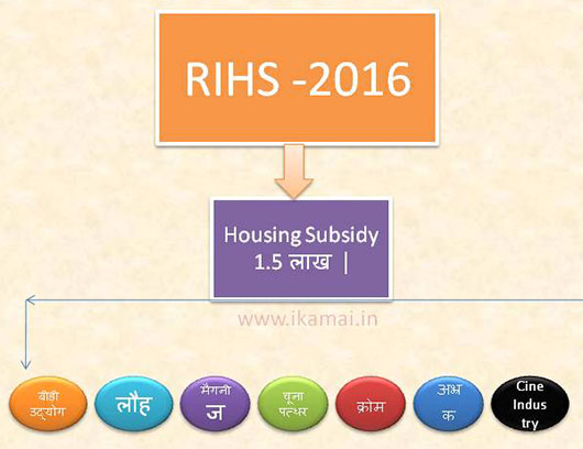 Revised integrated housing scheme-2016