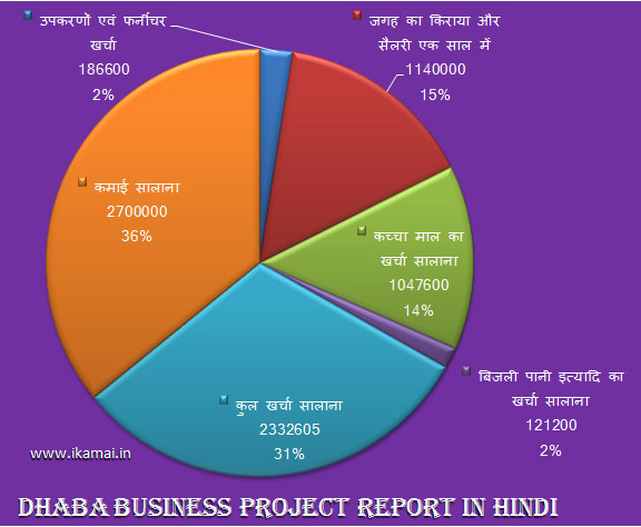 earning-and-expenses-in-percentage-dhaba-business