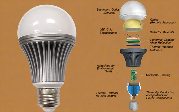 LED Lights Manufacturing-business