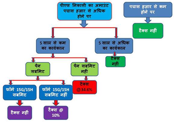 tax on epf withdrawal flowchart in hindi
