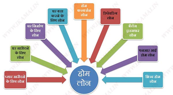 types of home loan in hindi
