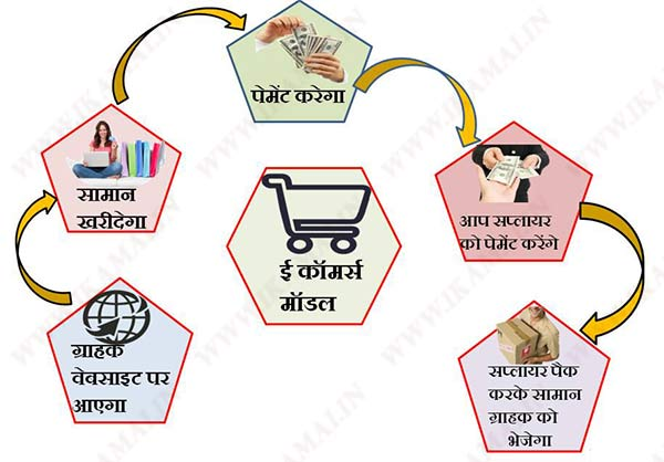 E commerce business model
