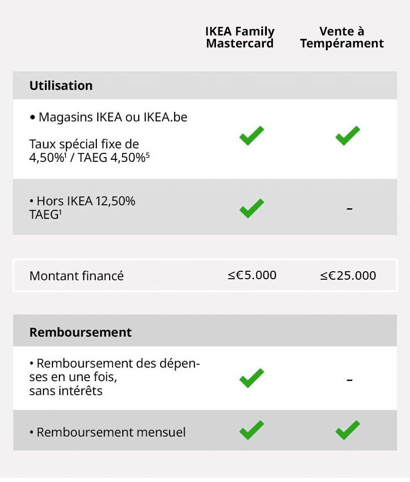 Ikea Family Financement Ikea