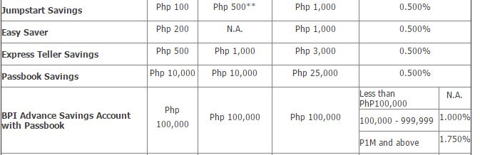 BPI savings interest