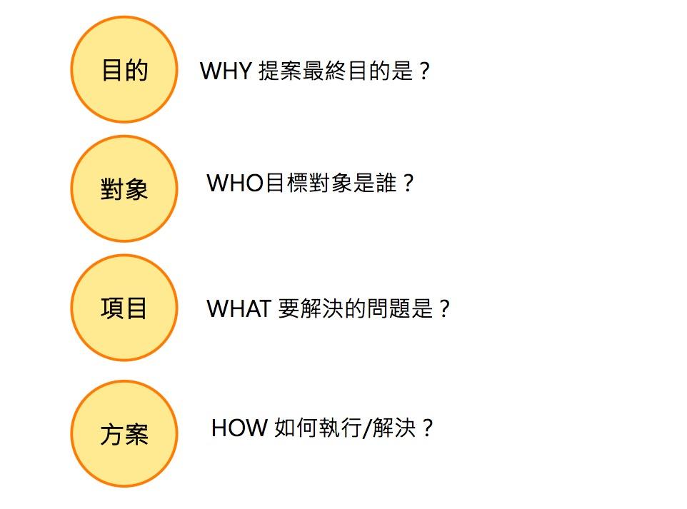 簡報提案最核心的3個W 與1個H
