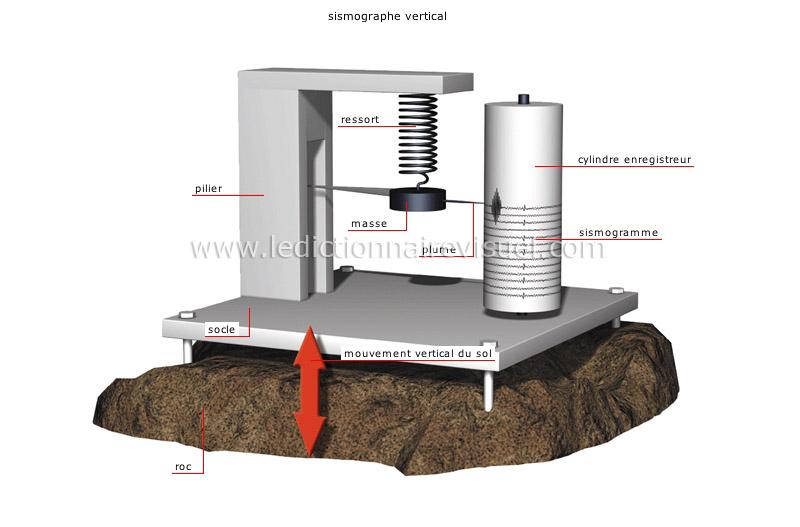 sismographes - Le Dictionnaire Visuel