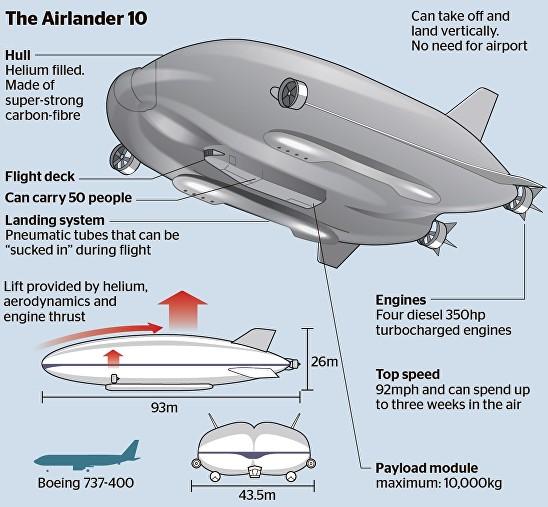 Airlander 10 Flying Bum