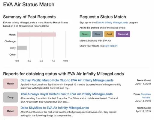 Frequent flyer status door een status match