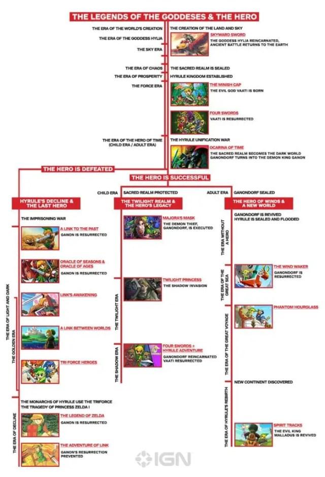 Zelda Timeline-1