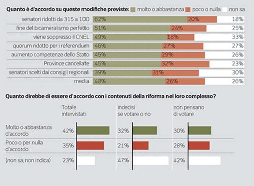 Sondaggio Ipsos del Corriere della Sera