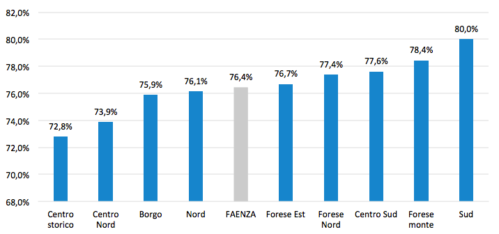 Elaborazione dati: Buon Senso Faenza