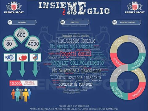 Infografica Faenza Sport