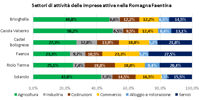 Buonsenso Faenza su dati Camera di Commercio di Ravenna