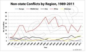 Numero di conflitti interni per regione dopo la Guerra Fredda (Uppsala Armed Conflict Data Program)