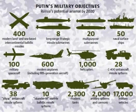 Sintesi del percorso di ammodernamento russo. (Secondo l' Ukrainian Week)