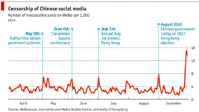 Censura nei social media cinesi sul tema di HK