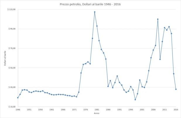 Prezzo del petrolio per anno, 1946 - 2016.