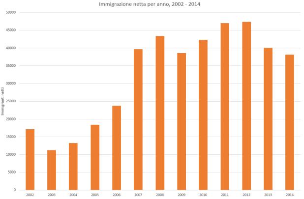 Flussi migrtatori netti in norvegia, 2002 - 2014
