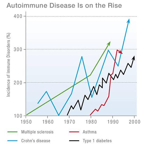 malattie-autoimmuni1