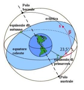 eclittica del sole in astrologia