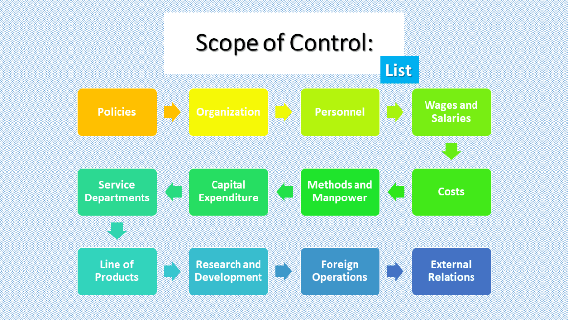 Scope of Control - List