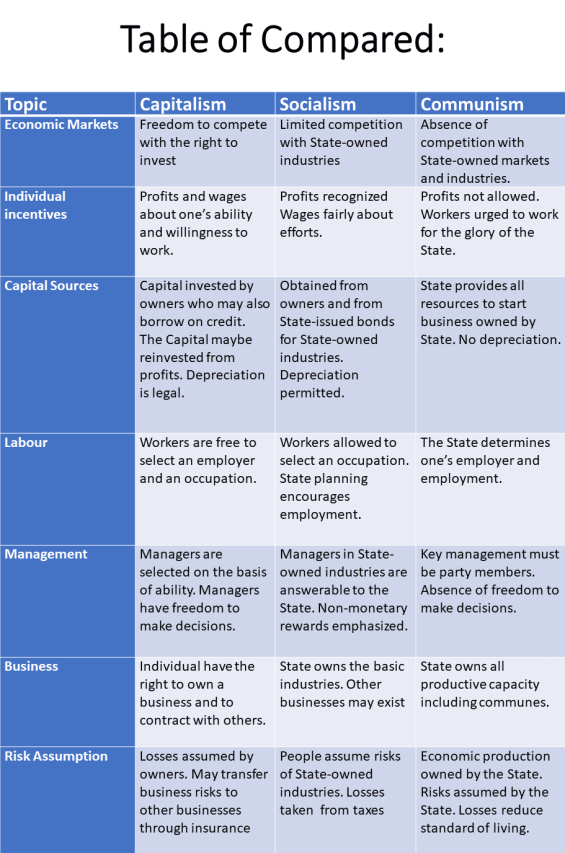 Economic System Capitalism Socialism and Communism - Table of Compared