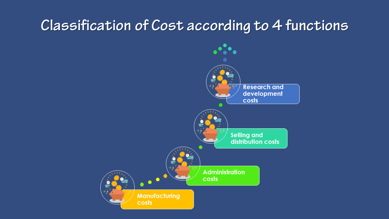 How to the Classification of Cost according to 4 functions