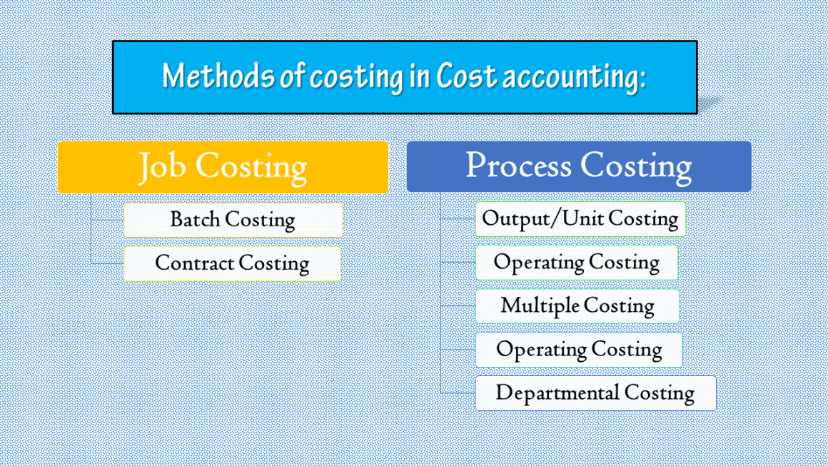 The methods of costing in Cost accounting