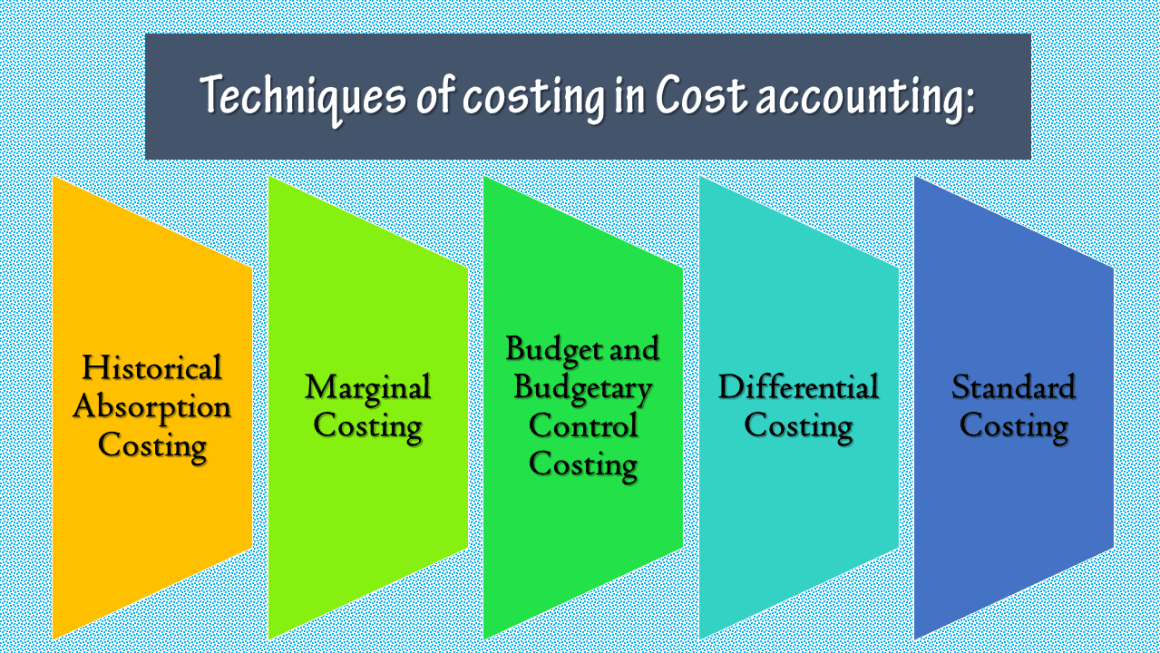 The techniques of costing in Cost accounting