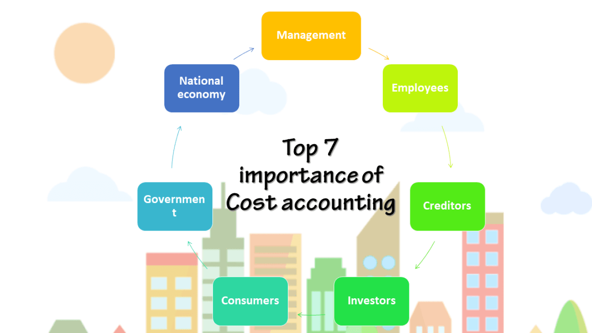 Top 7 importance of Cost accounting