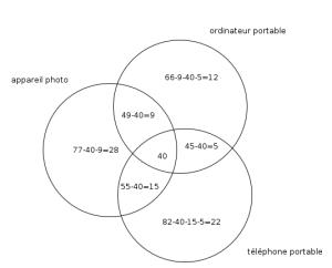 diagramme de venn  forum mathématiques  428022