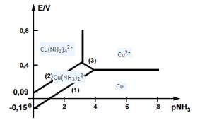 Diagramme EpL, exercice de Chimie  277259