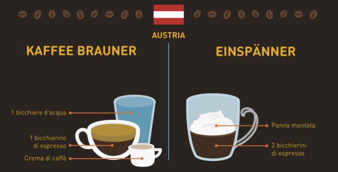 caffè del mondo austria