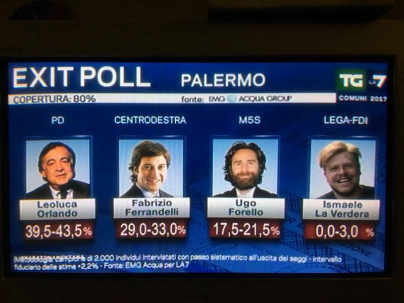 Exit Poll Palermo 11 giugno 2017 ore 23