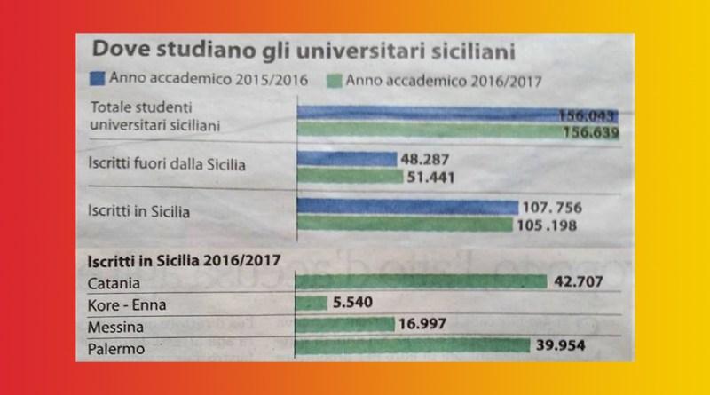 Studenti siciliani fuori della Sicilia
