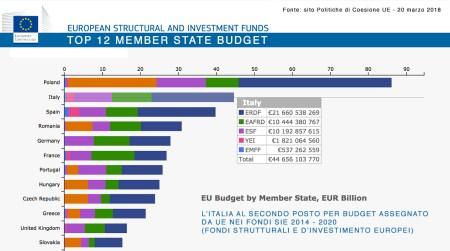 Fondi SIE, Strutturali e d'Investimento Europei: Italia al secondo posto