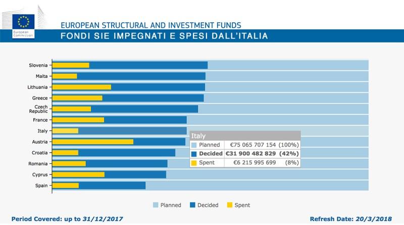 Fondi SIE strutturali impegnati e spesi