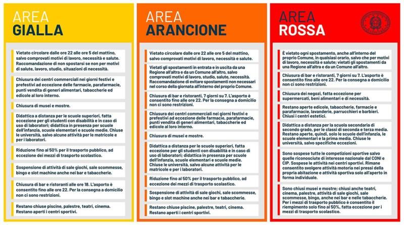 Le tree aree Covid: area gialla, area arancione, area rossa