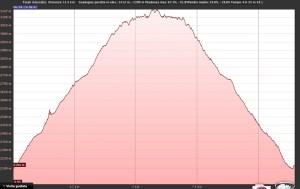 Profilo elevazione Piz Lagrev
