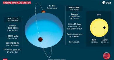 Il sistema WASP-189
