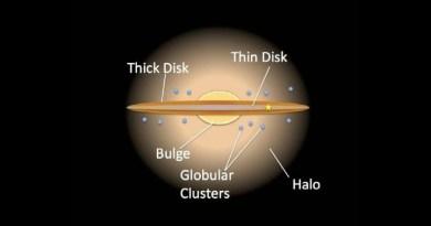 Rappresentazione del disco galattico