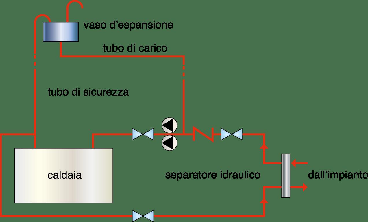 La corrosione dell impianto gt il giornale del - Termostufa a legna palazzetti ...