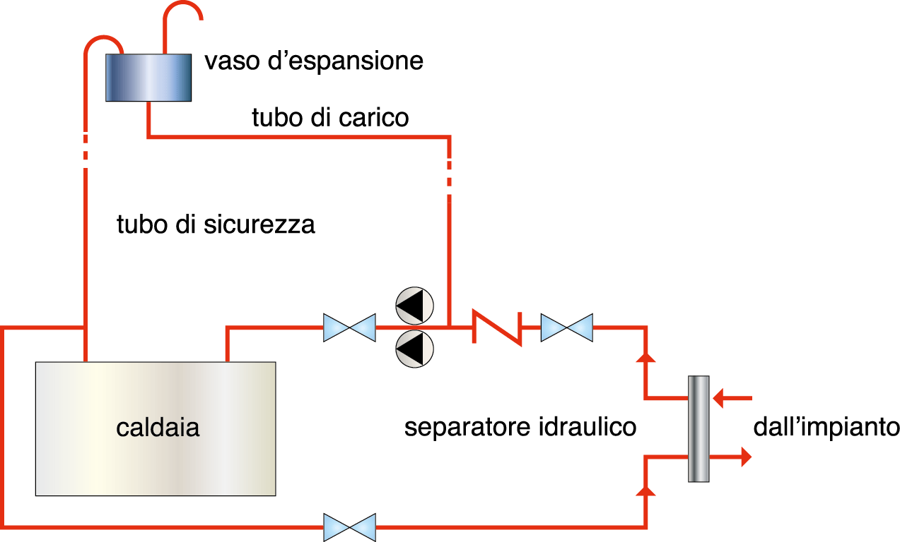 La corrosione dell impianto gt il giornale del for Isolamento del tubo di rame dell acqua calda