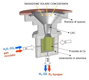 COME FUNZIONA. Il reattore fotocatalitico SolarJet è composto da una struttura conica a imbuto, che amplifica la concentrazione della luce solare, e da una camera rivestita con ossido di cerio termoisolata, entro la quale sono immessi ossigeno, acqua e i gas ossidati da riciclo. (ETH Zürich)